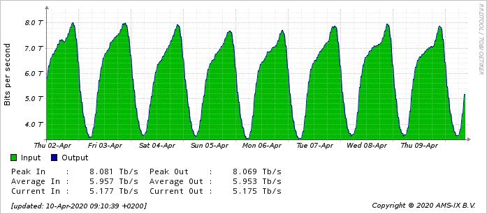 Интернет-трафик в Европе вырос в полтора раза. Магистральные провайдеры фиксируют рекорды нагрузки - 4