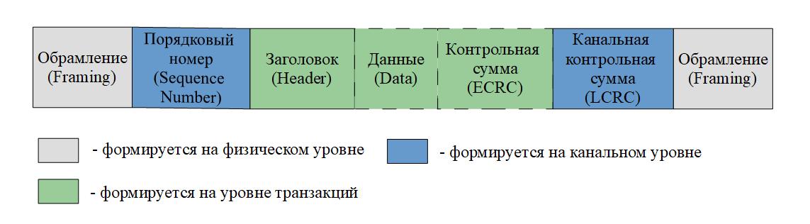 PCI Express в ПЛИС V-й серии Intel: основы интерфейса и особенности аппаратных ядер - 2