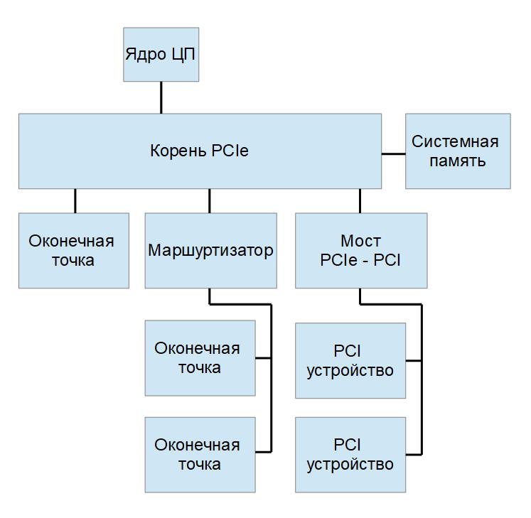 PCI Express в ПЛИС V-й серии Intel: основы интерфейса и особенности аппаратных ядер - 1