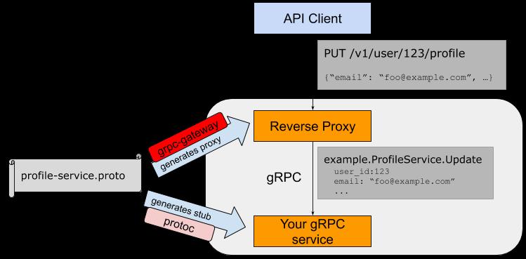 Полный набор gRPC, RESTful JSON API, WS и Swagger из одного proto файла. От введения до нюансов и тонкостей grpc-gateway - 1