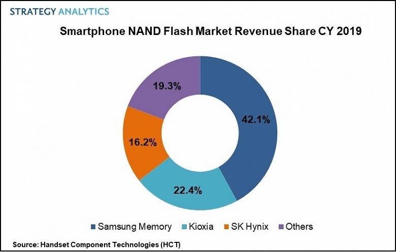 Специалисты Strategy Analytics назвали лидера рынка памяти для смартфонов в 2019 году