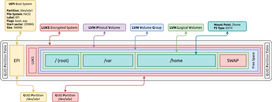 Активация discard (TRIM) на Linux для SSD диска - 2