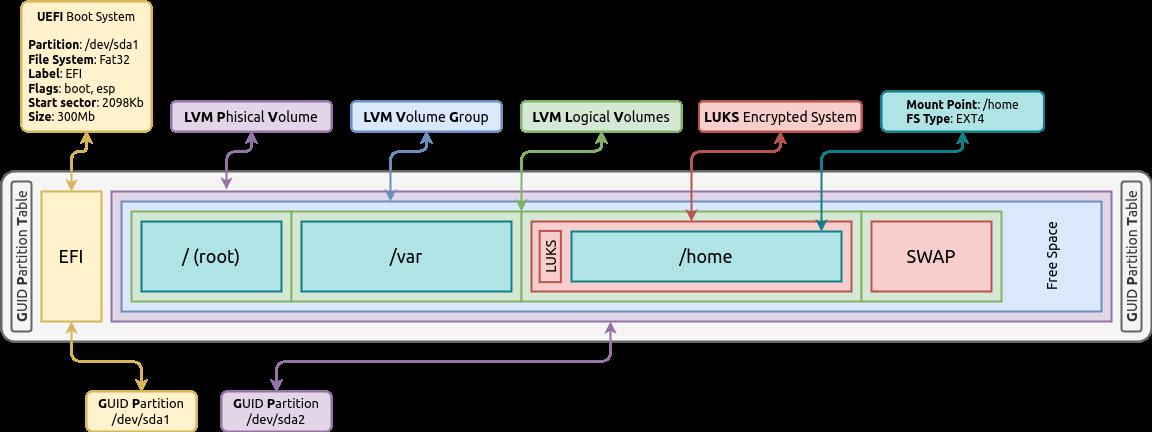 Активация discard (TRIM) на Linux для SSD диска - 3