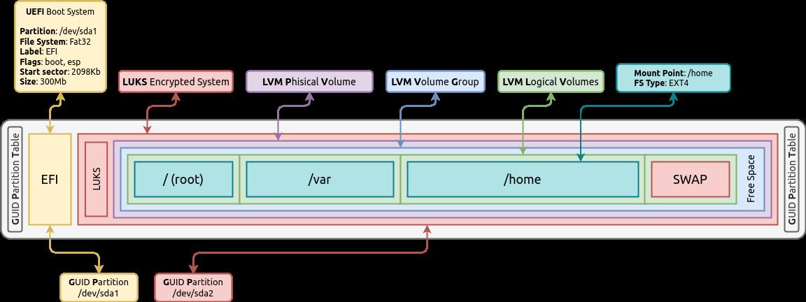 Активация discard (TRIM) на Linux для SSD диска - 1
