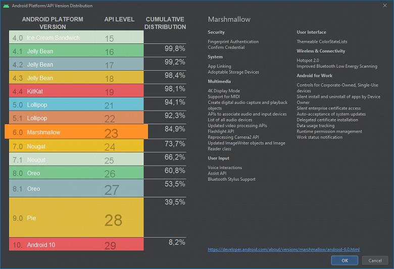 Пользователи iOS всё ещё могут смеяться над Android за это. Android 10 пока занимает лишь 8,2% своего рынка