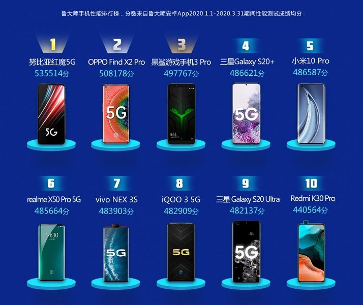 Самый мощный смартфон и самая быстрая оболочка. Свежий рейтинг бенчмарка Master Lu показал лучших на рынке