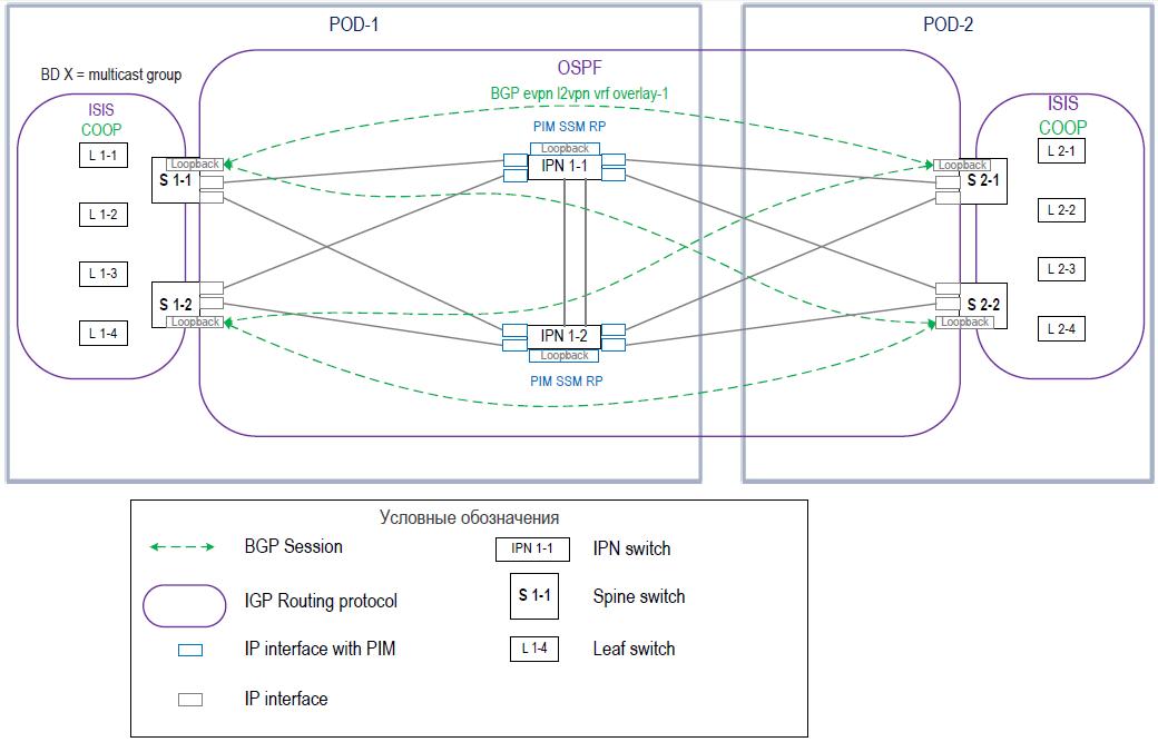 Опыт реализации сетевых фабрик на базе EVPN VXLAN и Cisco ACI и небольшое сравнение - 3