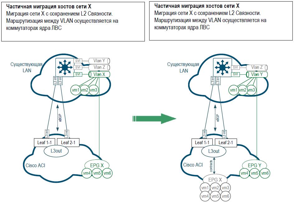 Опыт реализации сетевых фабрик на базе EVPN VXLAN и Cisco ACI и небольшое сравнение - 4