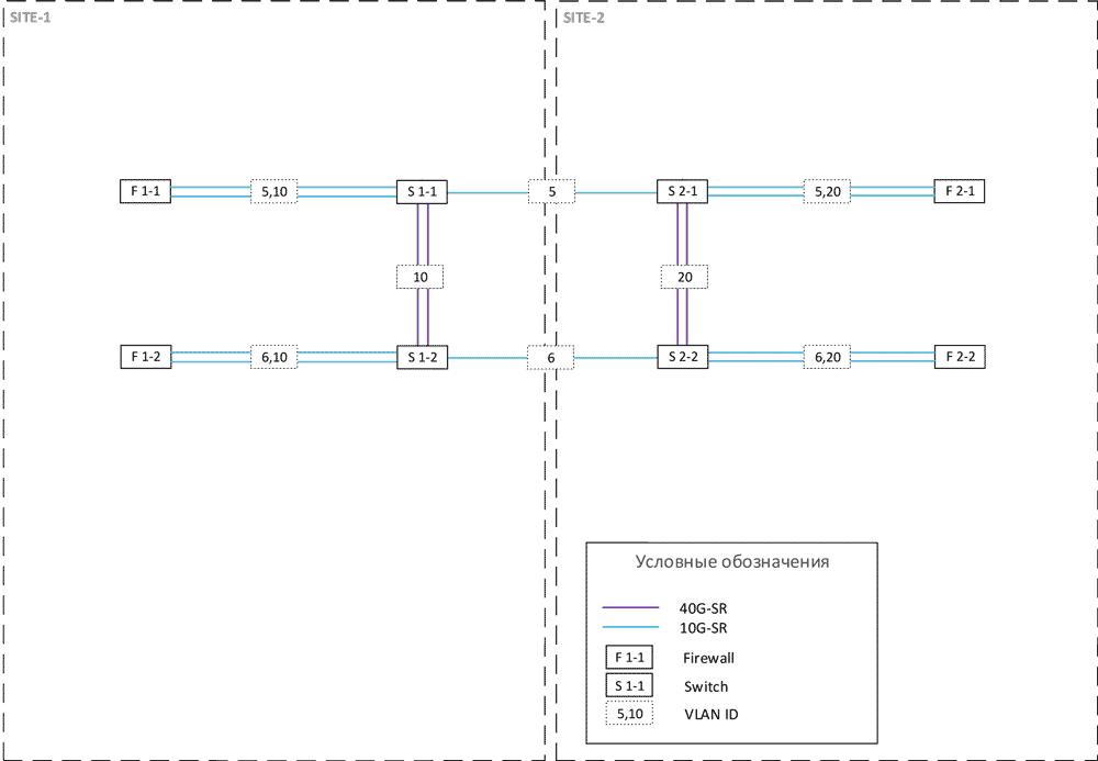 Опыт реализации сетевых фабрик на базе EVPN VXLAN и Cisco ACI и небольшое сравнение - 6