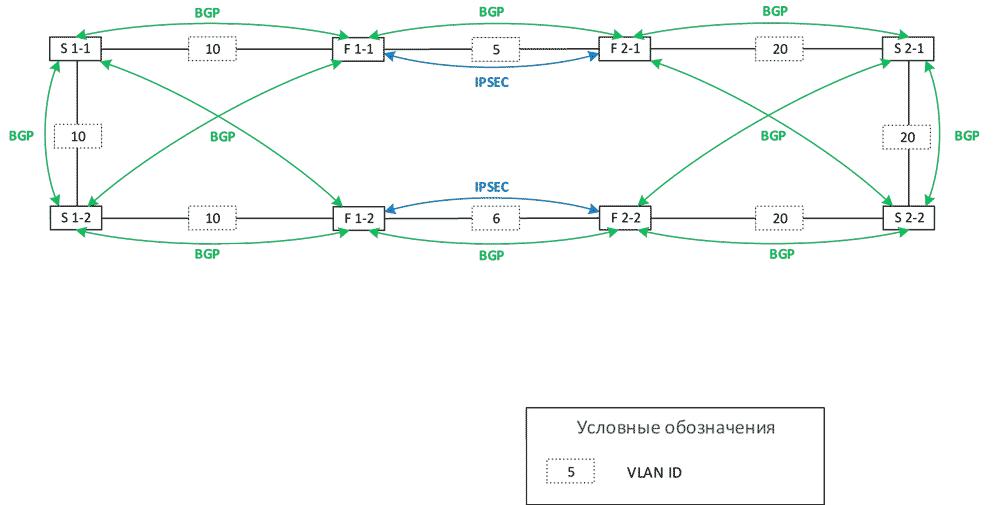 Опыт реализации сетевых фабрик на базе EVPN VXLAN и Cisco ACI и небольшое сравнение - 7