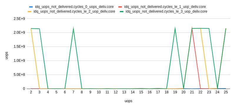 Повышение производительности с использованием uop-кэша на Sandy Bridge+ - 8