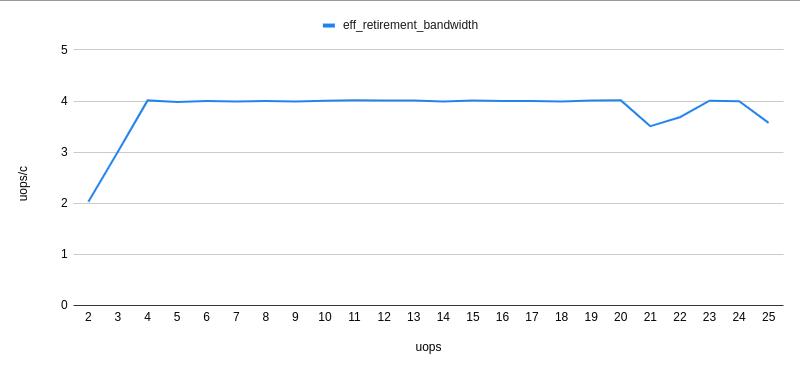 Повышение производительности с использованием uop-кэша на Sandy Bridge+ - 9