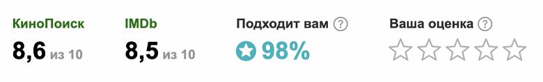 В Яндексе заработал персональный рейтинг фильмов