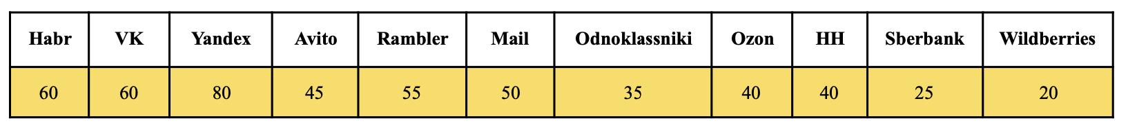 Habr занял первое место в рейтинге соблюдения цифровых прав пользователей - 5