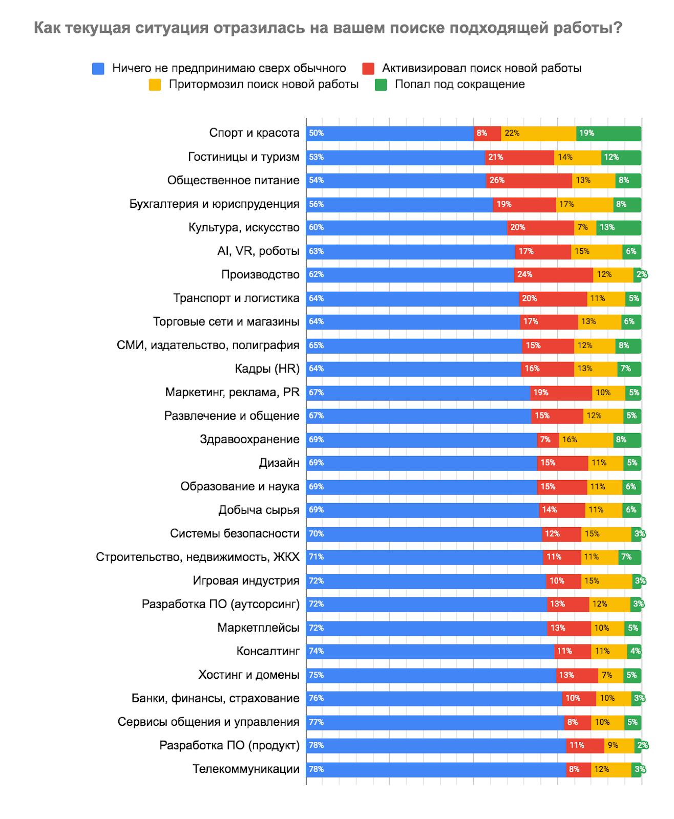 Как карантин влияет на рынок труда в IT - 18