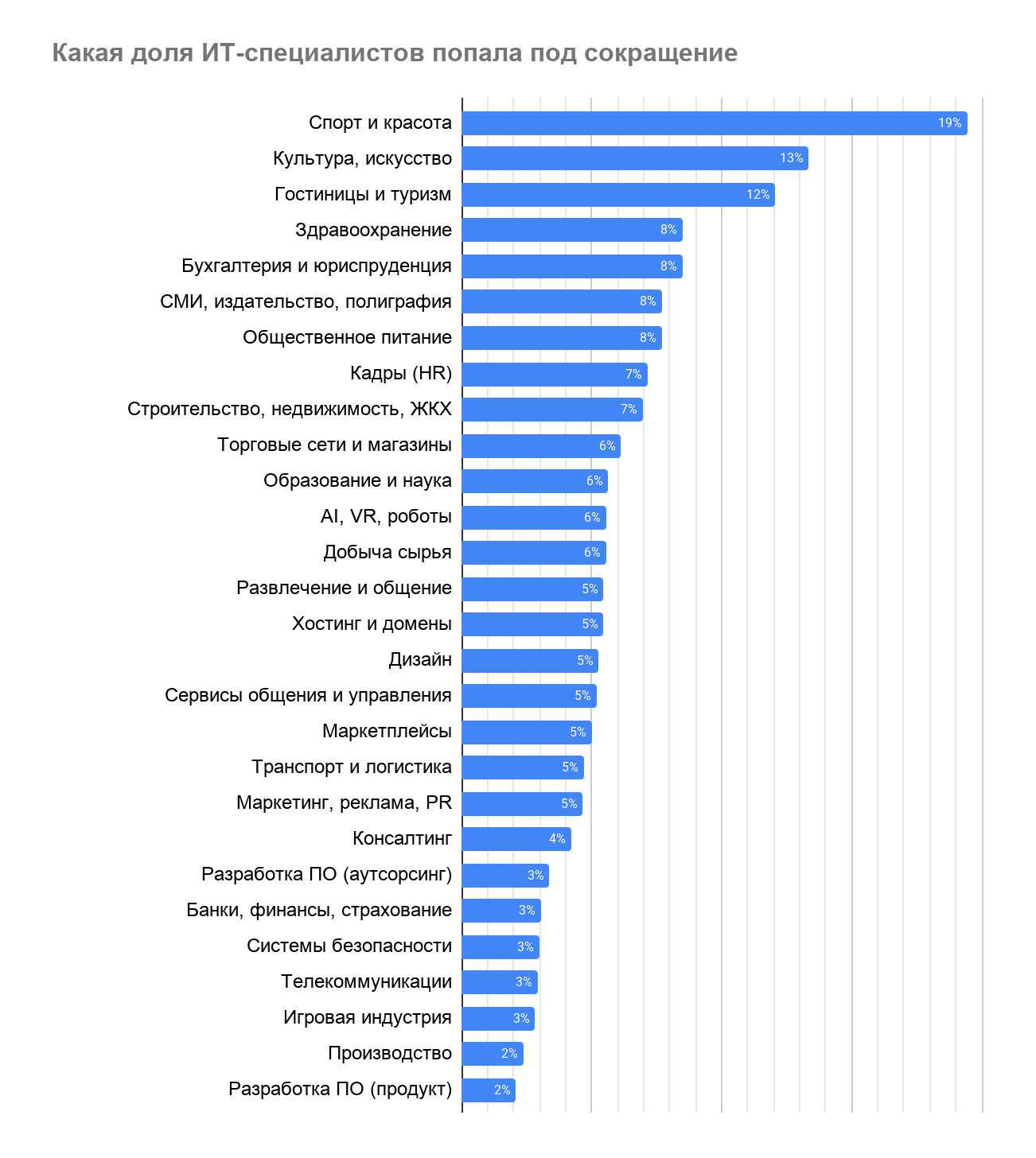 Как карантин влияет на рынок труда в IT - 19