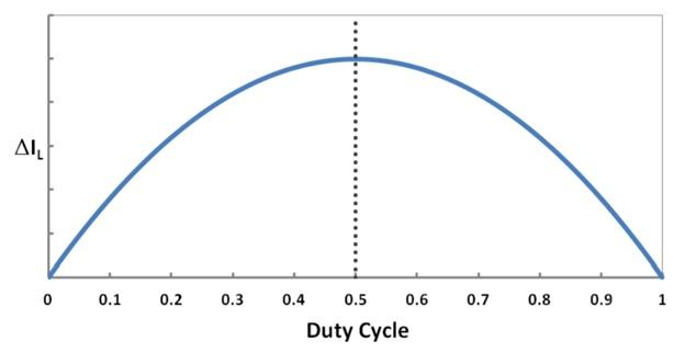 Boost-преобразователь: DCM vs CCM. Или почему не надо бояться считать самостоятельно - 23