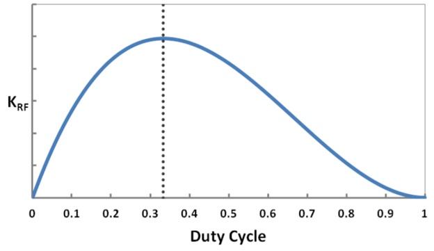 Boost-преобразователь: DCM vs CCM. Или почему не надо бояться считать самостоятельно - 27