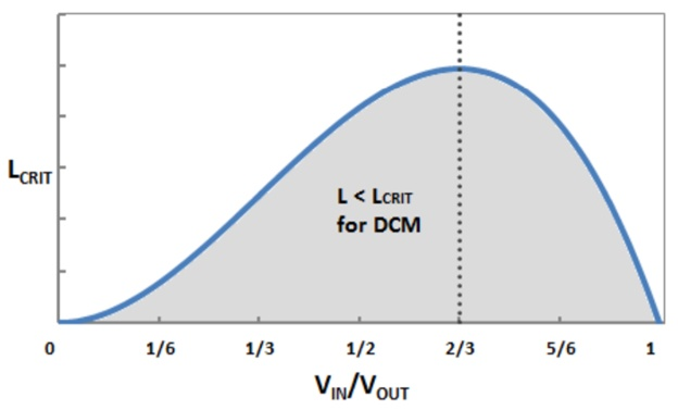Boost-преобразователь: DCM vs CCM. Или почему не надо бояться считать самостоятельно - 30
