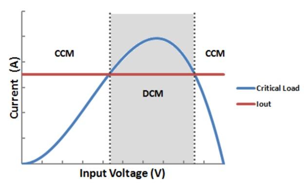 Boost-преобразователь: DCM vs CCM. Или почему не надо бояться считать самостоятельно - 37