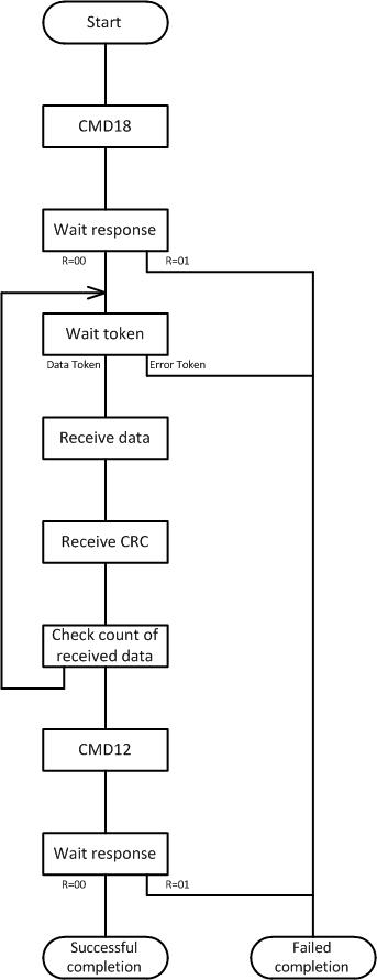 Работа с SD-картой по интерфейсу SPI. Реализация на VHDL - 13