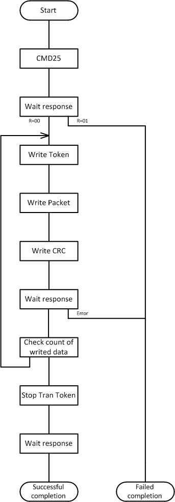 Работа с SD-картой по интерфейсу SPI. Реализация на VHDL - 16