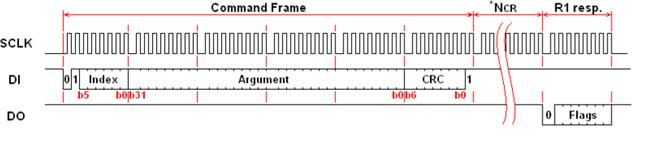 Работа с SD-картой по интерфейсу SPI. Реализация на VHDL - 4