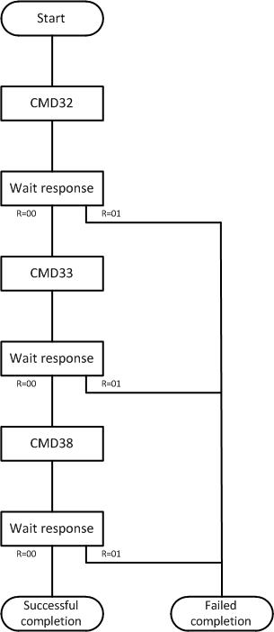Работа с SD-картой по интерфейсу SPI. Реализация на VHDL - 9