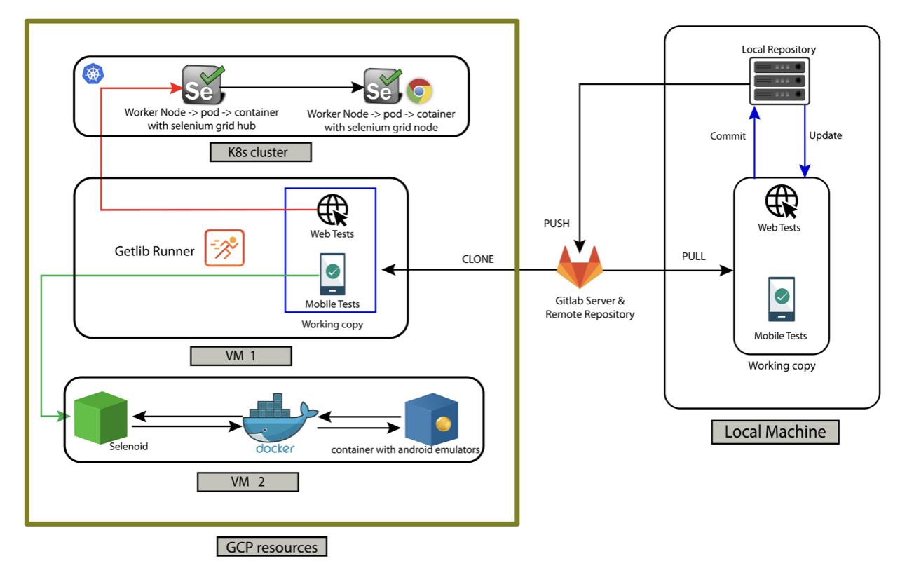 DevOps инструменты не только для DevOps. Процесс построения инфраструктуры автоматизации тестирования с нуля - 10