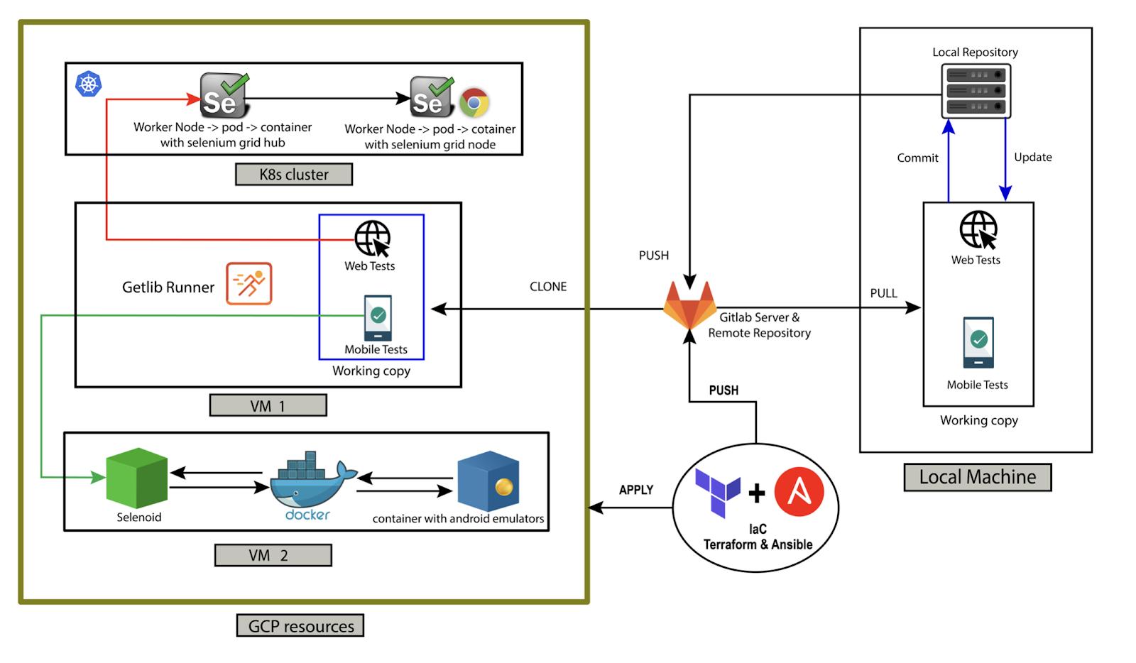 DevOps инструменты не только для DevOps. Процесс построения инфраструктуры автоматизации тестирования с нуля - 11