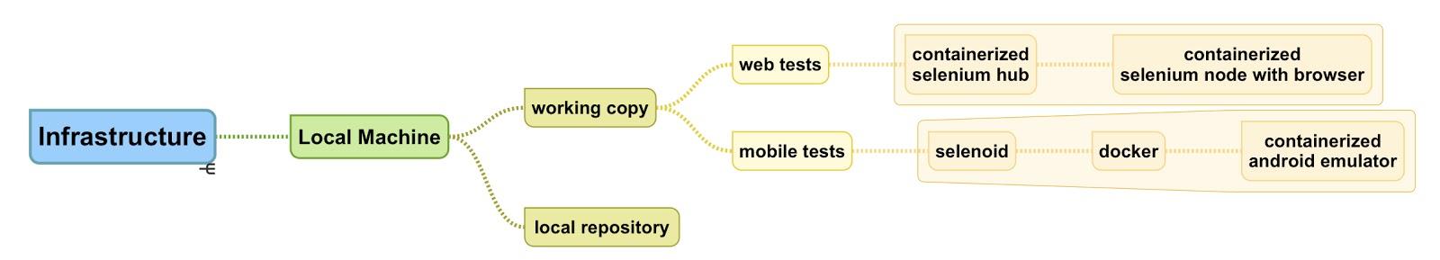 DevOps инструменты не только для DevOps. Процесс построения инфраструктуры автоматизации тестирования с нуля - 14