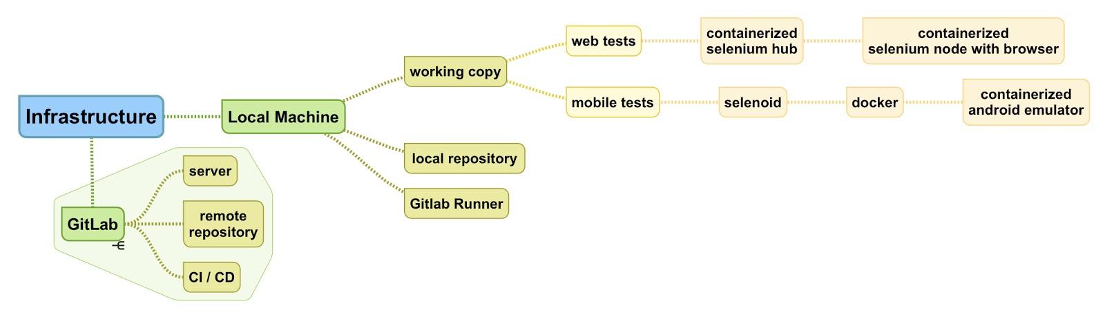 DevOps инструменты не только для DevOps. Процесс построения инфраструктуры автоматизации тестирования с нуля - 15