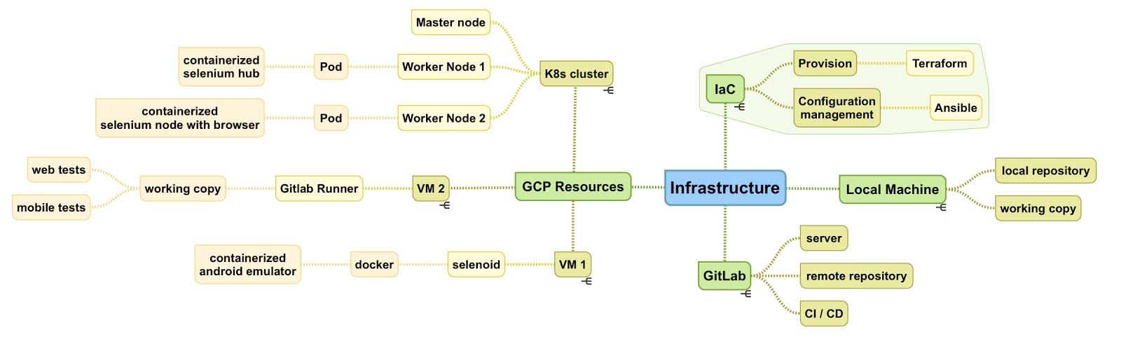 DevOps инструменты не только для DevOps. Процесс построения инфраструктуры автоматизации тестирования с нуля - 18