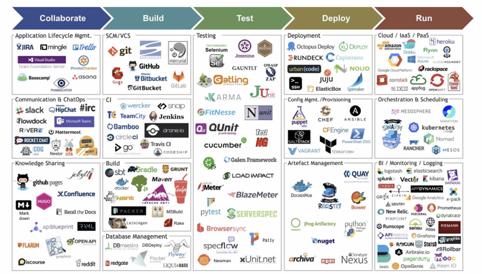 DevOps инструменты не только для DevOps. Процесс построения инфраструктуры автоматизации тестирования с нуля - 2
