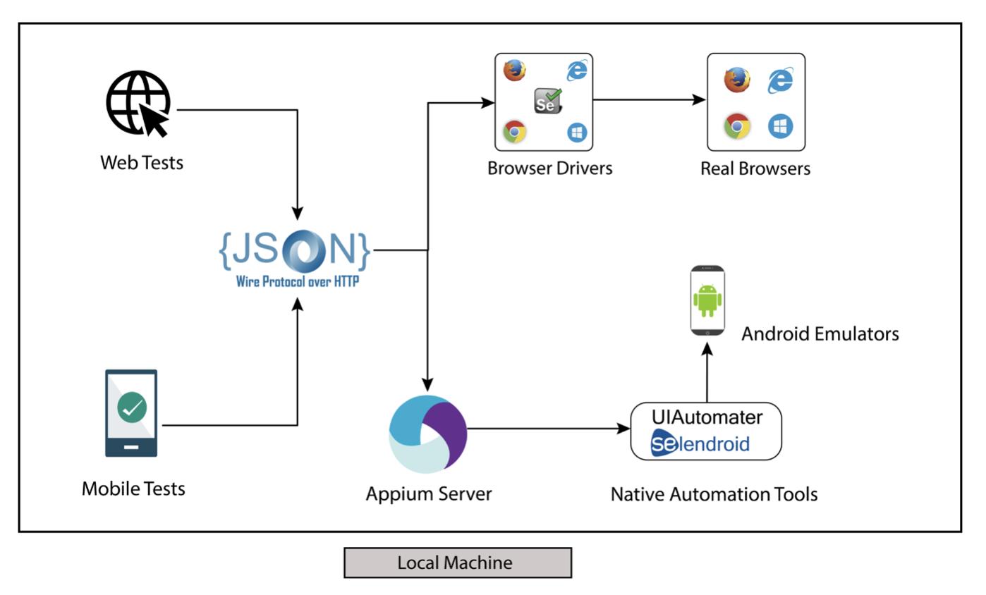 DevOps инструменты не только для DevOps. Процесс построения инфраструктуры автоматизации тестирования с нуля - 3