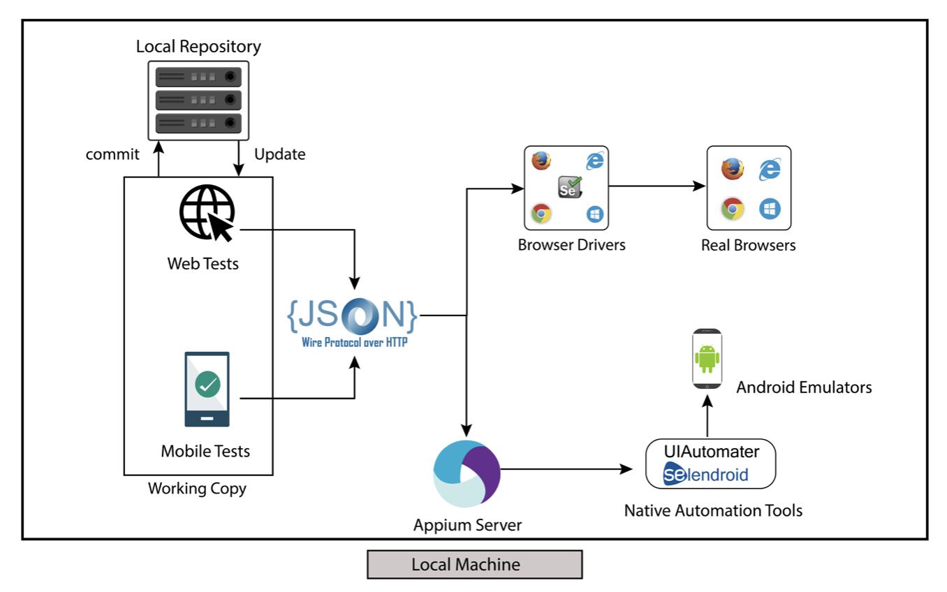 DevOps инструменты не только для DevOps. Процесс построения инфраструктуры автоматизации тестирования с нуля - 4