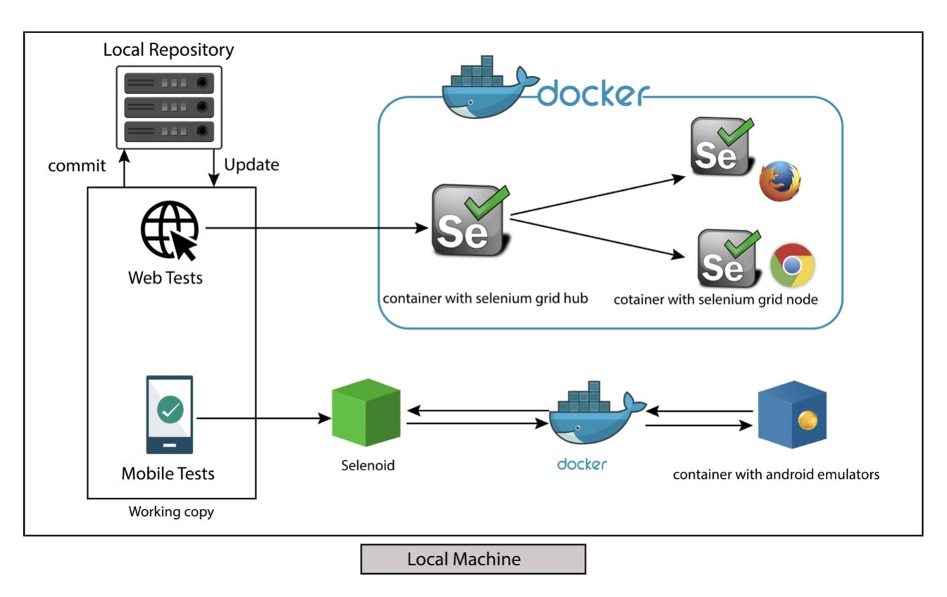 DevOps инструменты не только для DevOps. Процесс построения инфраструктуры автоматизации тестирования с нуля - 5