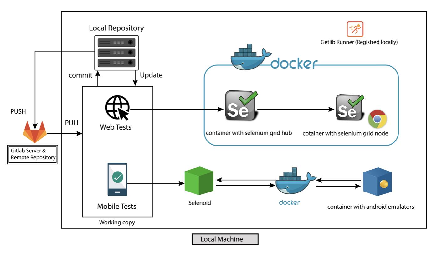 DevOps инструменты не только для DevOps. Процесс построения инфраструктуры автоматизации тестирования с нуля - 6