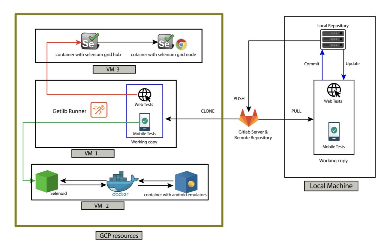 DevOps инструменты не только для DevOps. Процесс построения инфраструктуры автоматизации тестирования с нуля - 9
