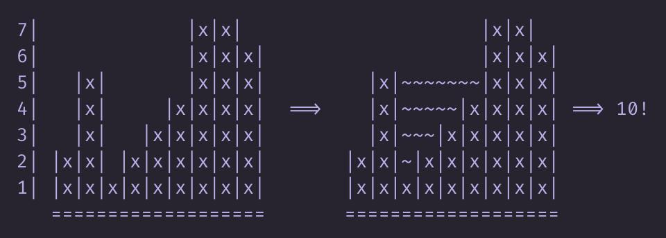 Сколько воды утекло? Решаем задачу лунной походкой на Haskell - 4