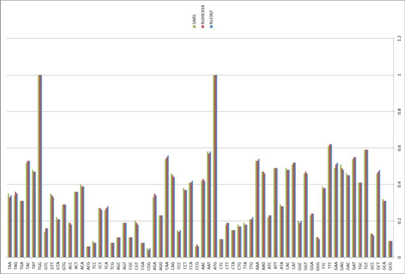 SARS нерукотворный? Генеалогия уханьского коронавируса - 52