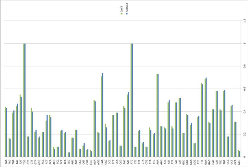 SARS нерукотворный? Генеалогия уханьского коронавируса - 54