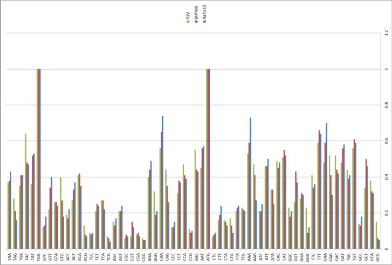 SARS нерукотворный? Генеалогия уханьского коронавируса - 55