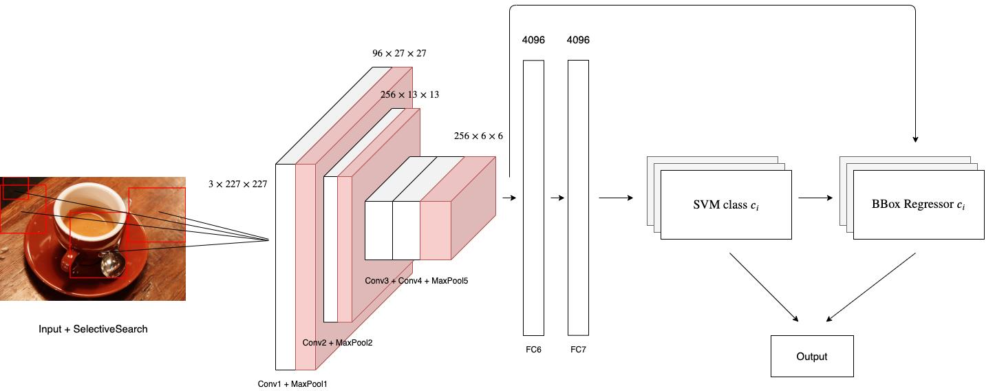 Object Detection. Распознавай и властвуй. Часть 1 - 4