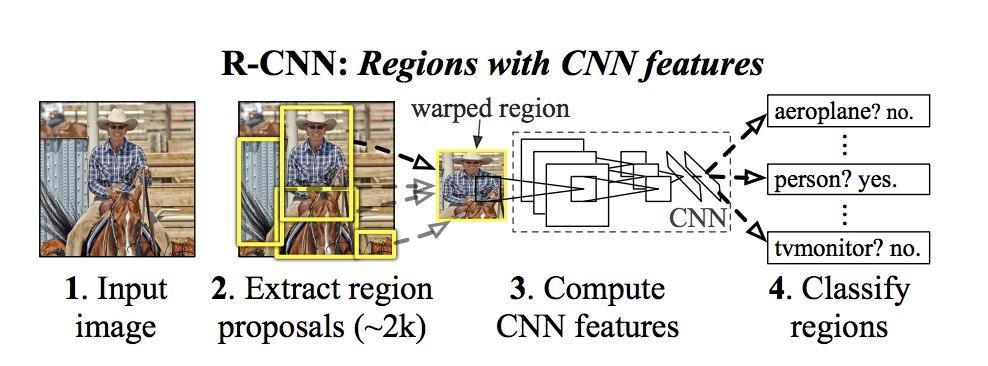 Object Detection. Распознавай и властвуй. Часть 1 - 1