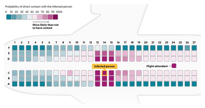 Современный самолёт by design защищён от биологической угрозы (COVID-19) лучше, чем вы думаете - 10