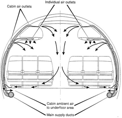 Современный самолёт by design защищён от биологической угрозы (COVID-19) лучше, чем вы думаете - 1