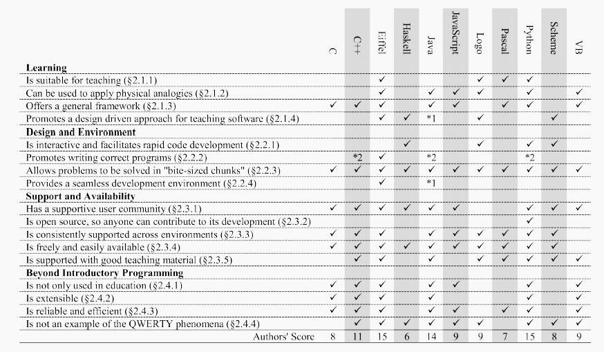 Спор о первом языке программирования: окончательное решение - 3