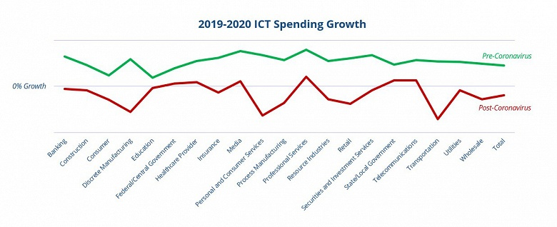 IDC прогнозирует сокращение расходов на ИТ в 2020 году почти в каждой отрасли
