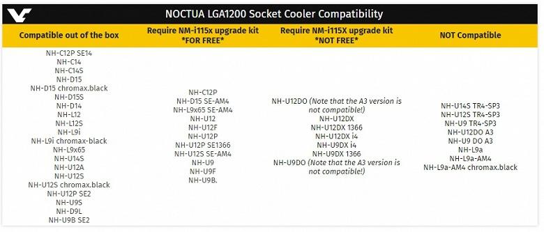 Хорошая новость про новый сокет Intel LGA1200. Покупать новый процессорный кулер не придётся